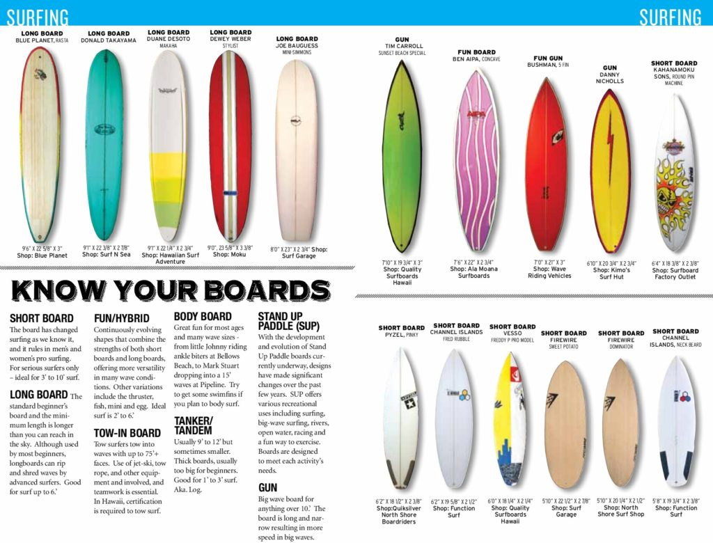 Know Your Boards